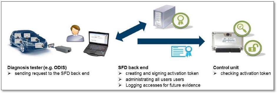 SFD unlock VCDS OBDeleven AutoCOM
